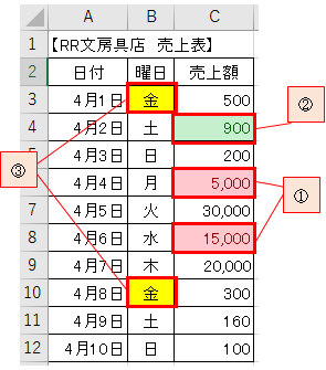 指定した条件ごとに自動でセルの背景に色をつける-9